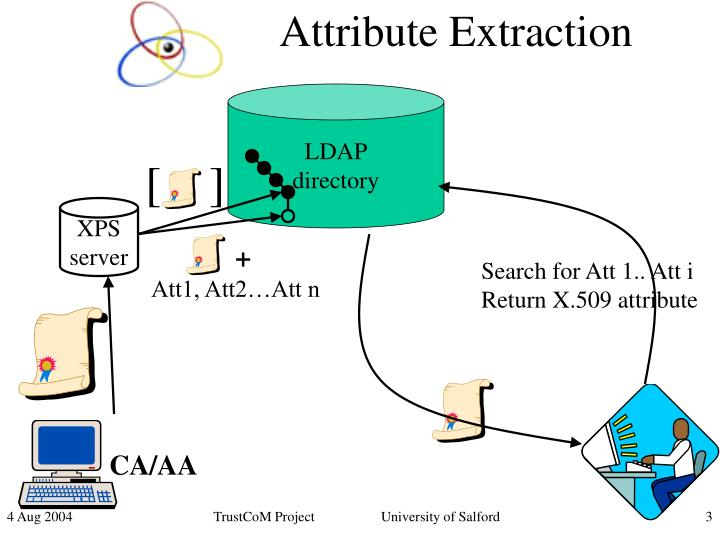 Attribute extraction