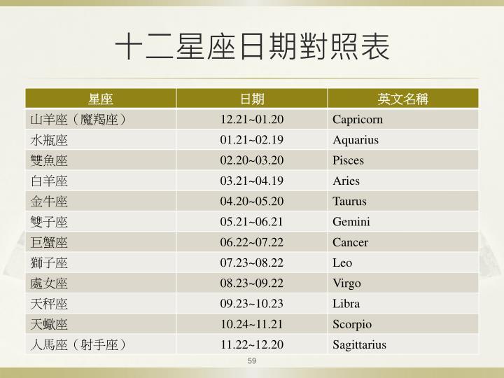 十二星座日期對照表