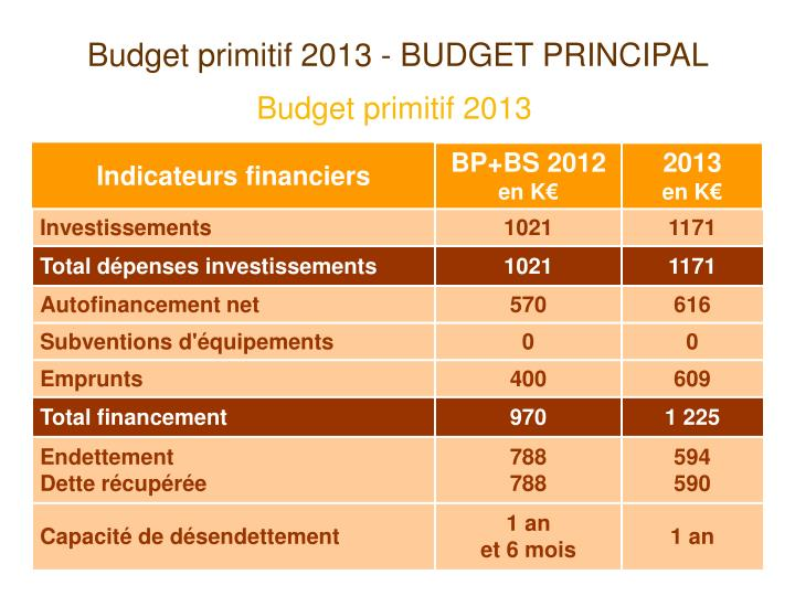 Budget primitif 2013 - BUDGET PRINCIPAL