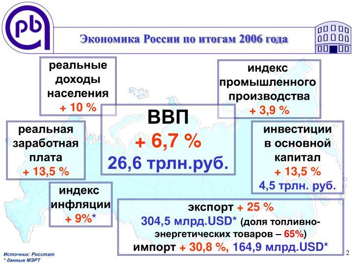 Экономика России по итогам 2006 года