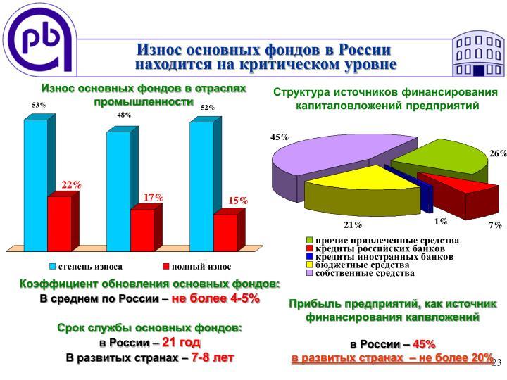 Износ основных фондов в России