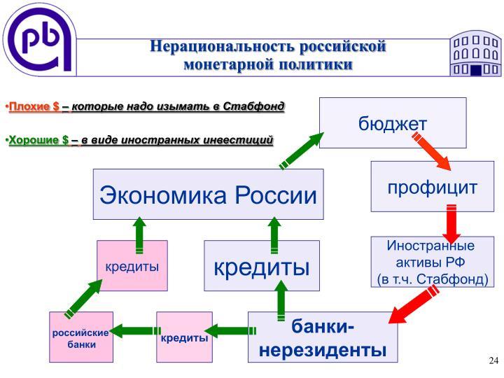 Нерациональность российской
