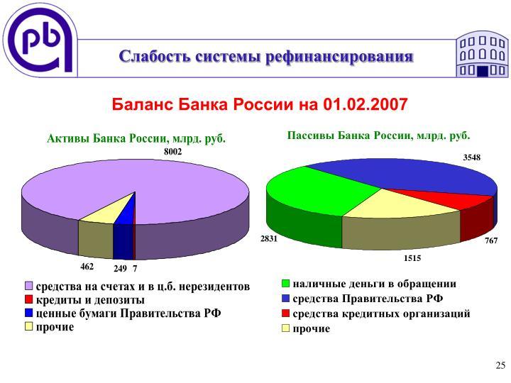 Слабость системы рефинансирования