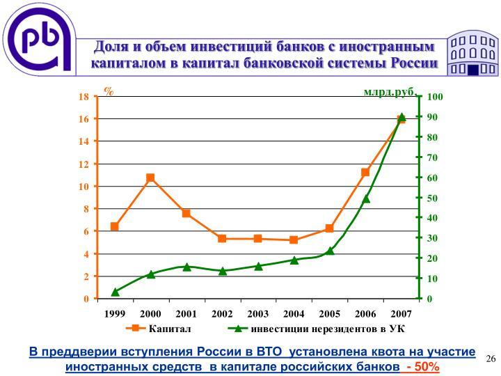 Доля и объем инвестиций банков с иностранным капиталом в капитал банковской системы России