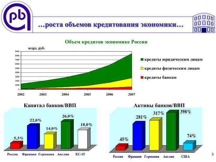 …роста объемов кредитования экономики…