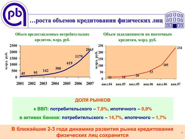 …роста объемов кредитования физических лиц