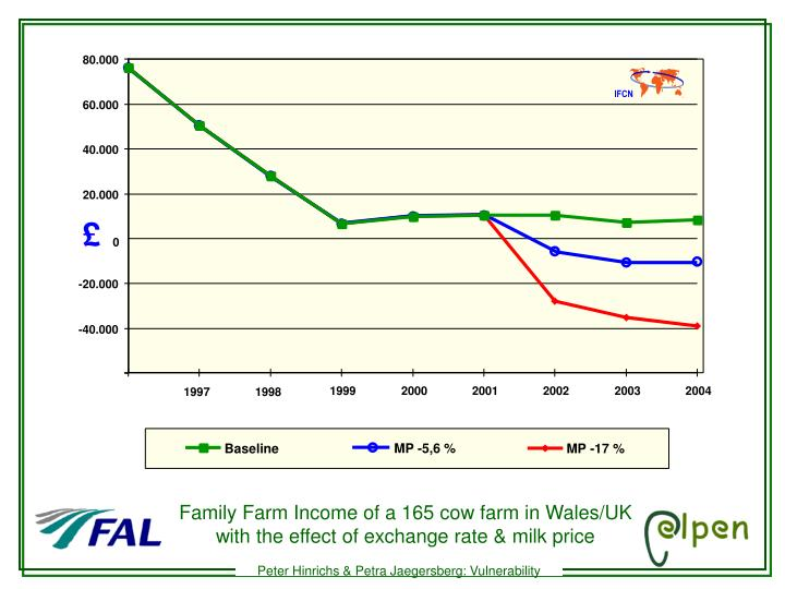 Family Farm Income of a 165 cow farm in Wales/UK with the effect of exchange rate & milk price