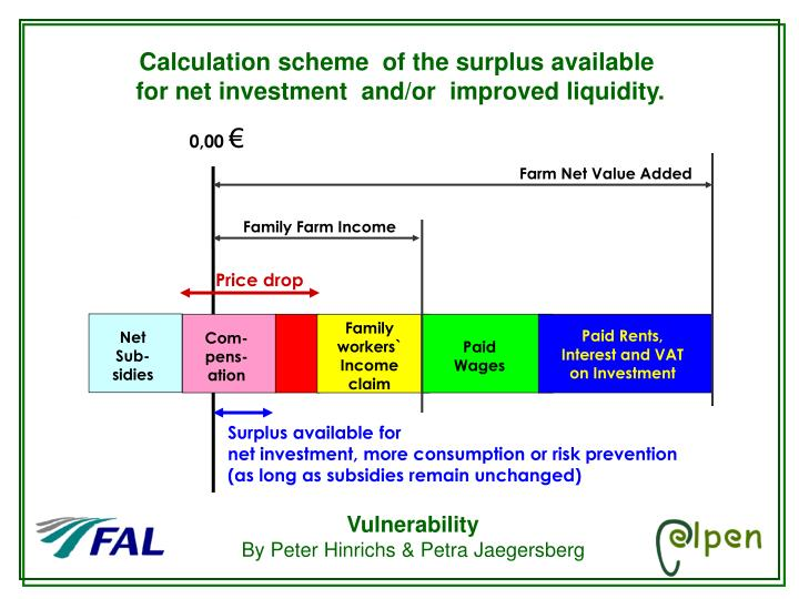 Calculation scheme  of the surplus available
