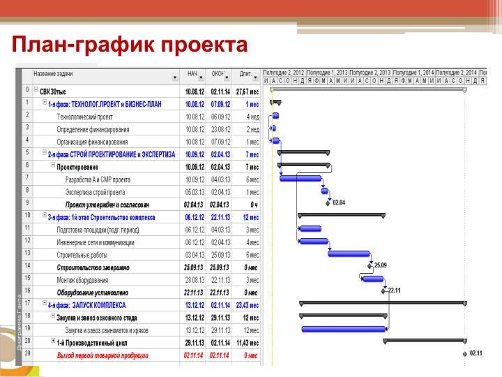 План-график проекта