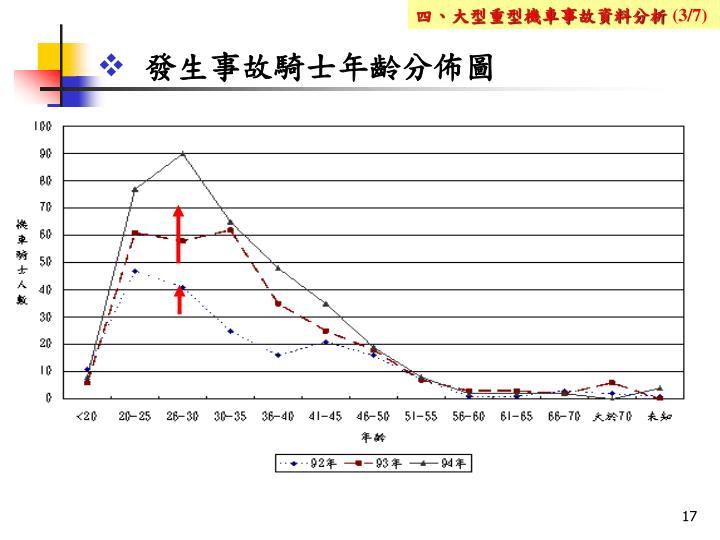 發生事故騎士年齡分佈圖
