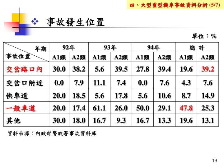 四、大型重型機車事故資料分析