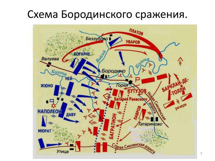 Схема Бородинского сражения.