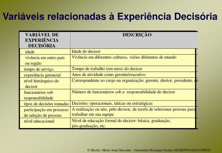 Variáveis relacionadas à Experiência Decisória