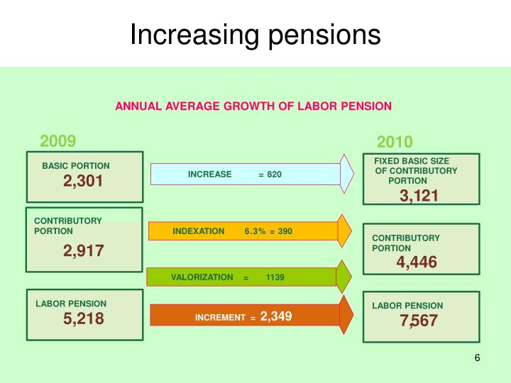 Increasing pensions