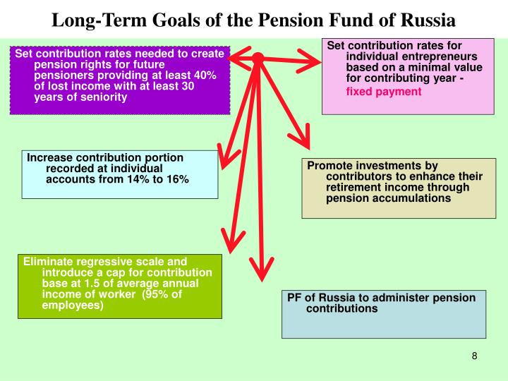 Long-Term Goals of the Pension Fund of Russia