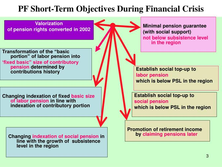 PF Short-Term Objectives During Financial Crisis
