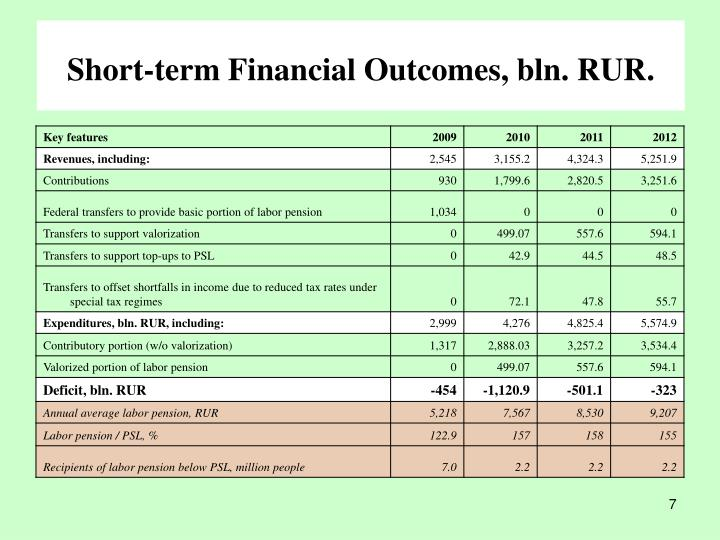 Short-term Financial Outcomes, bln. RUR
