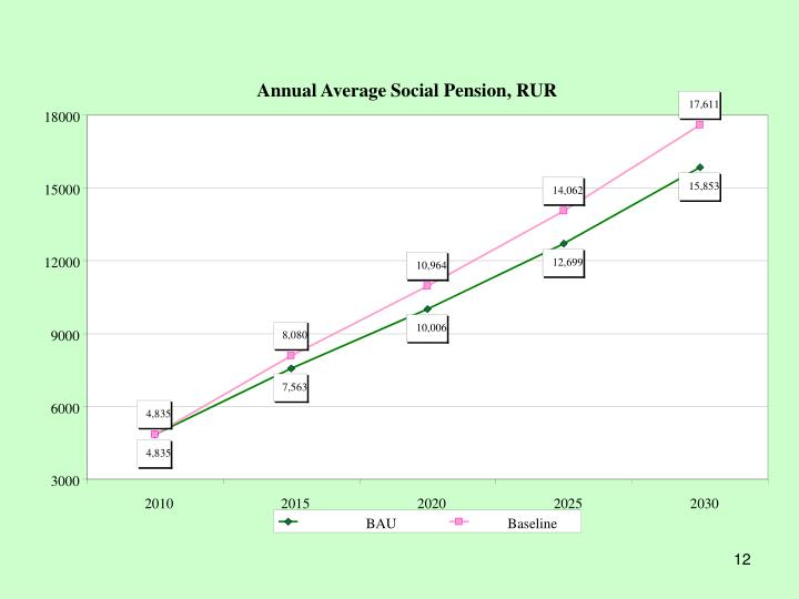 Annual Average Social Pension, RUR