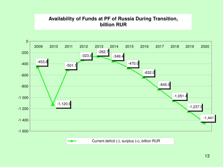 Availability of Funds at PF of Russia During Transition,