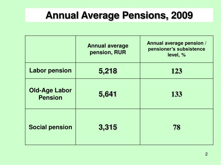 Annual Average Pensions,