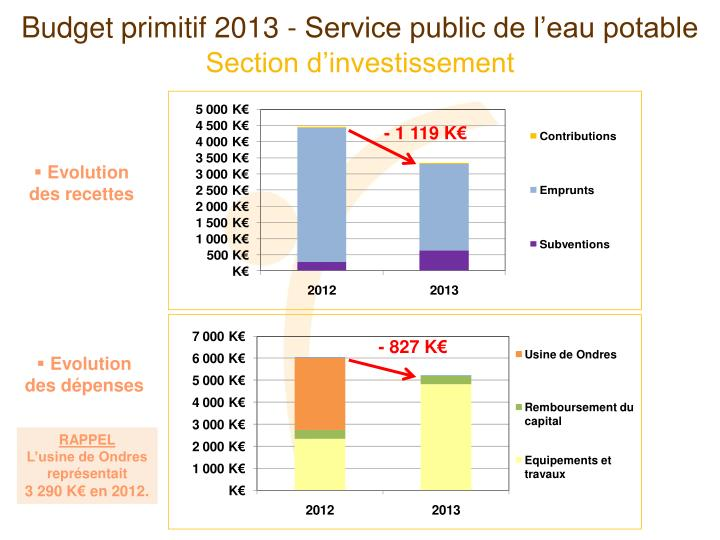 Budget primitif 2013 - Service public de l'eau potable