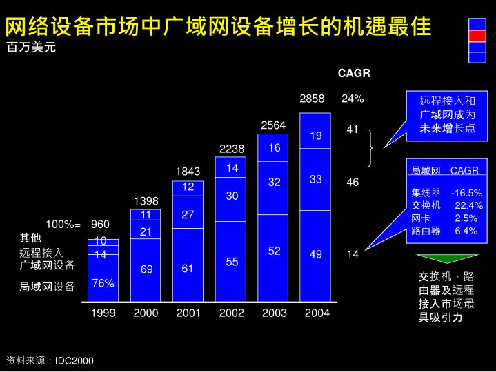 网络设备市场中广域网设备增长的机遇最佳