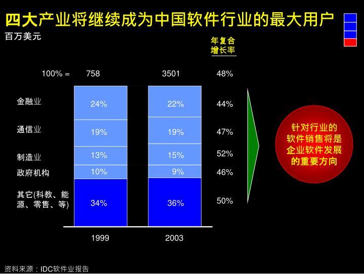 四大产业将继续成为中国软件行业的最大用户