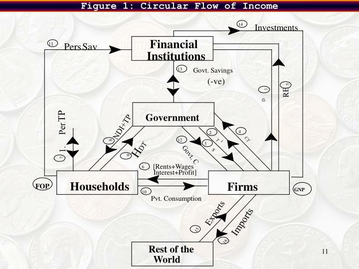 Figure 1: Circular Flow of Income
