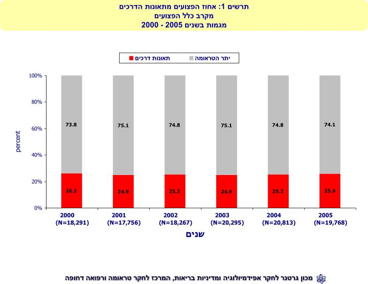 תרשים 1: אחוז הפצועים מתאונות הדרכים