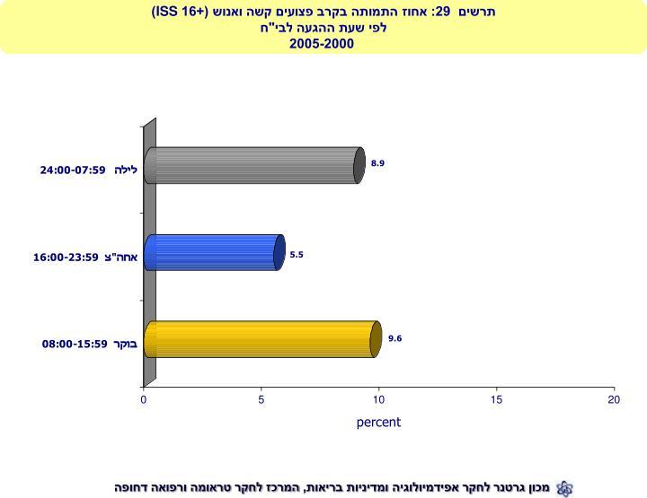 תרשים  29: אחוז התמותה בקרב פצועים קשה ואנוש (+16