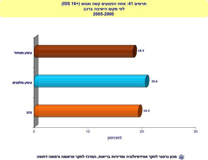 תרשים 41: אחוז הפצועים קשה ואנוש (+16