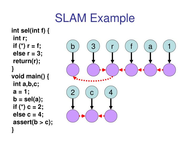 SLAM Example