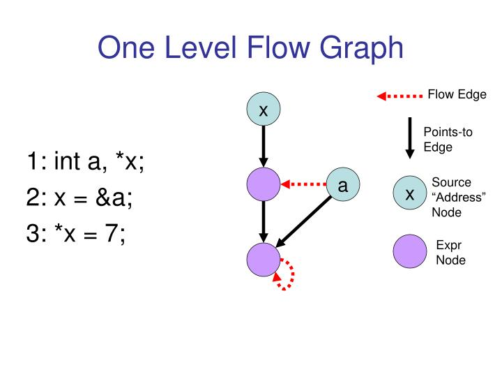 One Level Flow Graph