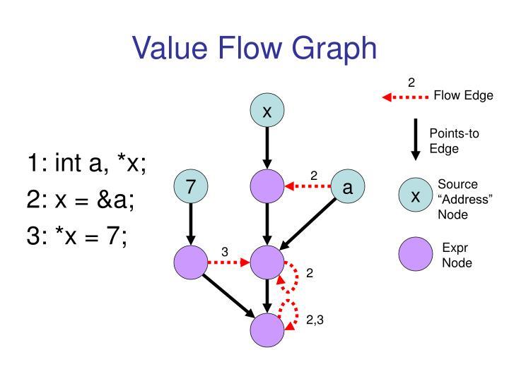Value Flow Graph