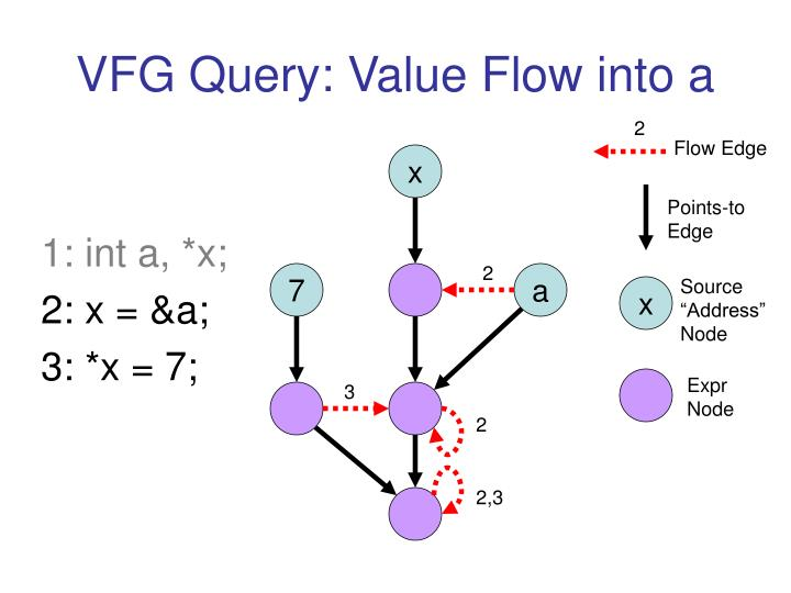 VFG Query: Value Flow into a