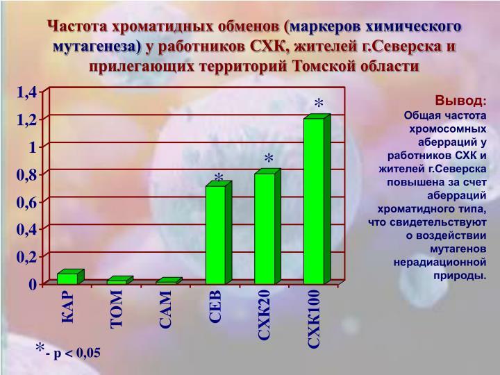 Частота хроматидных обменов (