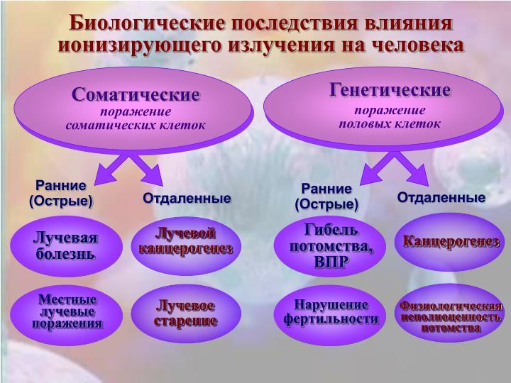 Биологические последствия влияния ионизирующего излучения на человека