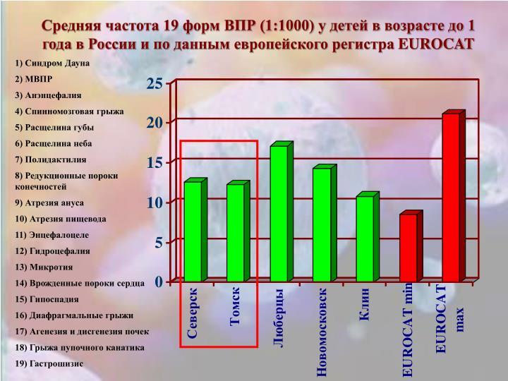 Средняя частота 19 форм ВПР (1:1000) у детей в возрасте до 1 года в России и по данным европейского регистра