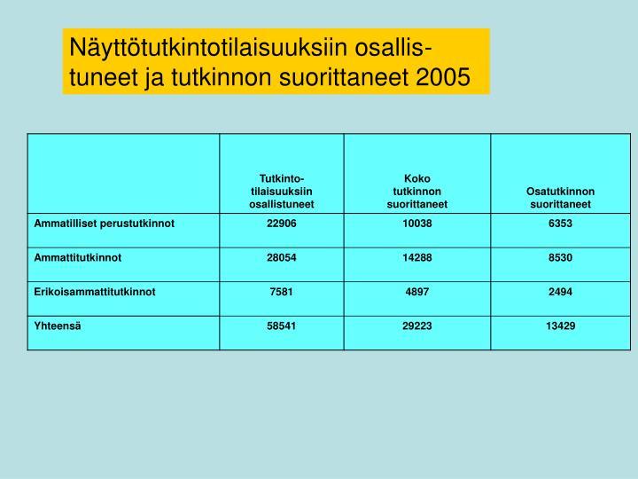 Näyttötutkintotilaisuuksiin osallis-tuneet ja tutkinnon suorittaneet 2005