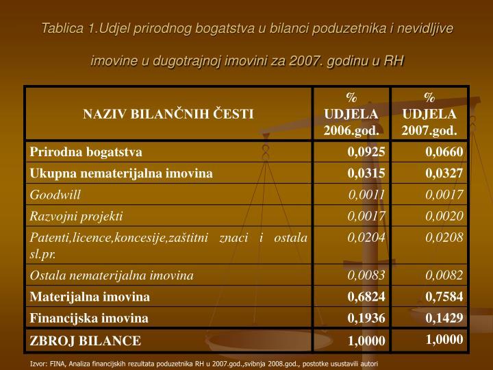 Tablica 1.Udjel prirodnog bogatstva u bilanci poduzetnika i nevidljive imovine u dugotrajnoj imovini za 2007. godinu u RH