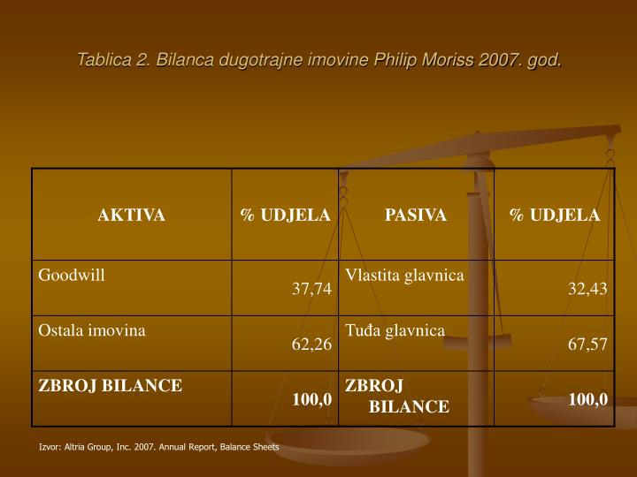 Tablica 2. Bilanca dugotrajne imovine Philip Moriss 2007. god.