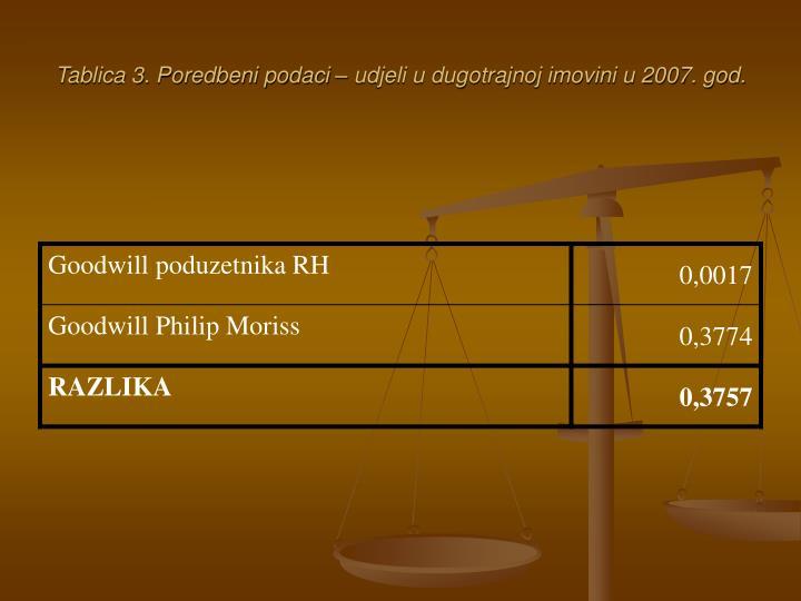 Tablica 3. Poredbeni podaci – udjeli u dugotrajnoj imovini u 2007. god.