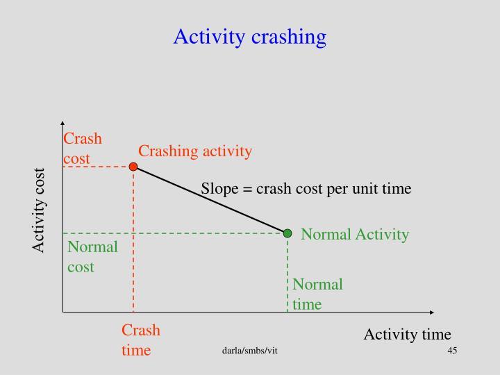 Crash cost