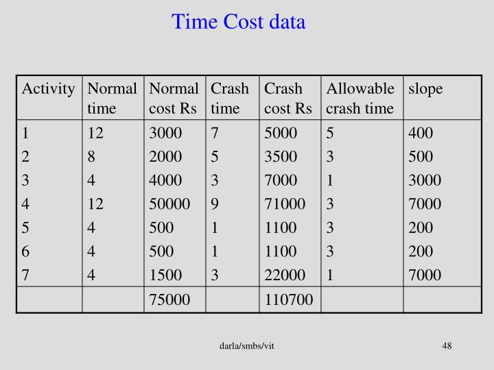 Time Cost data