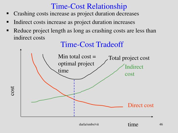 Min total cost = optimal project time