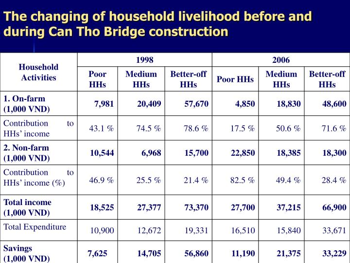 The changing of household livelihood before and during Can Tho Bridge construction