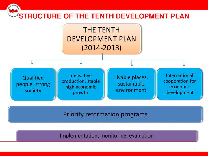 STRUCTURE OF THE TENTH DEVELOPMENT PLAN