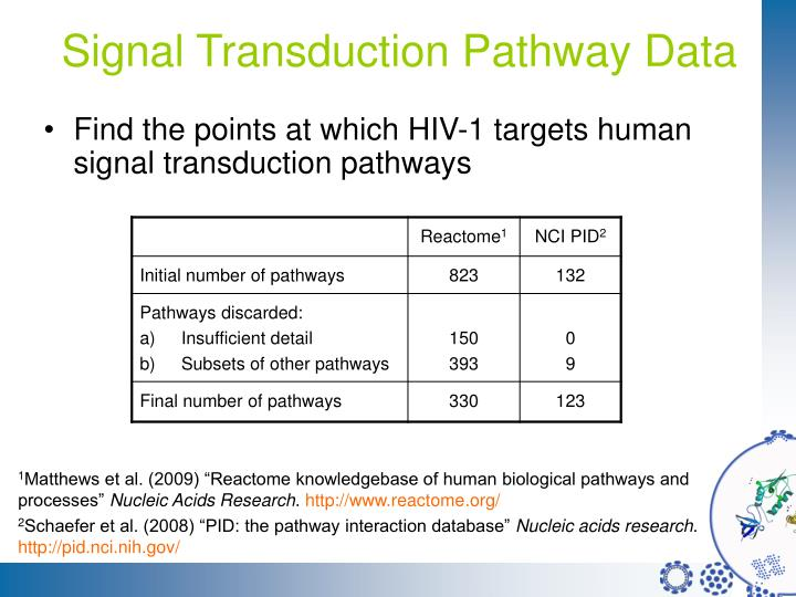 Signal Transduction Pathway Data