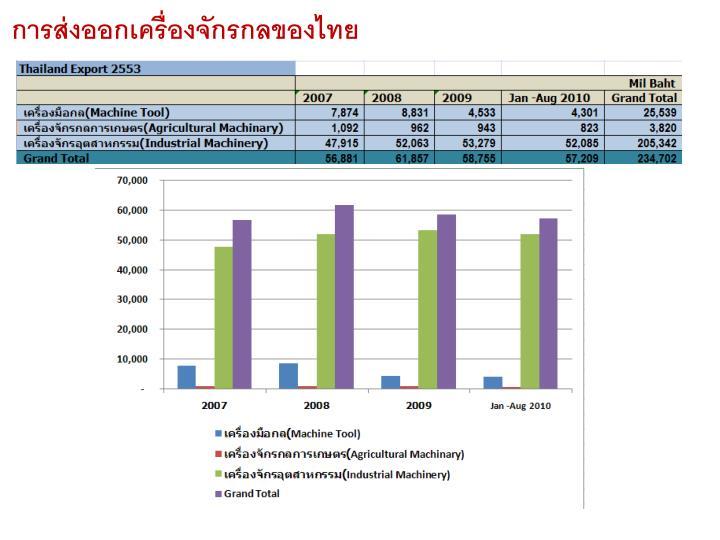 การส่งออกเครื่องจักรกลของไทย