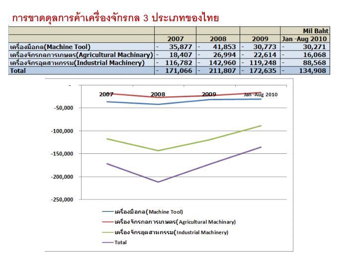 การขาดดุลการค้าเครื่องจักรกล 3 ประเภทของไทย